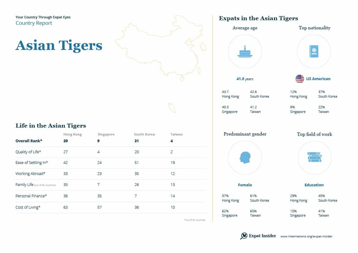 Hong Kong VS Singapore - Comparing Two Asian Tigers